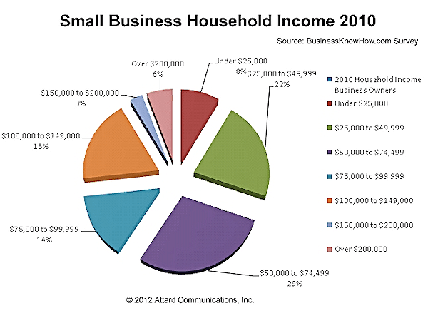 Small Business Annual Sales - How much money do they make?