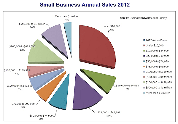 2012 Small Business Annual Sales Survey Results