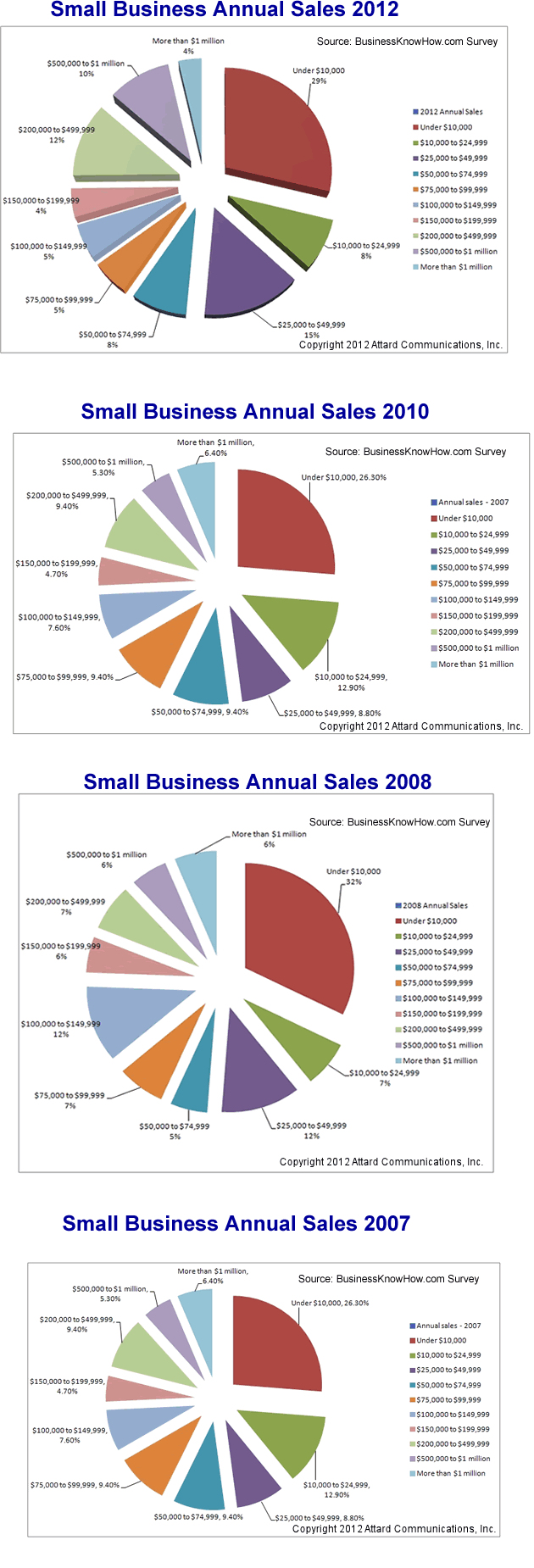 Small Business Annual Sales